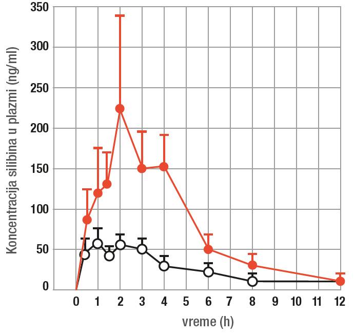 Koncentracija silibina u plazmi grafikon